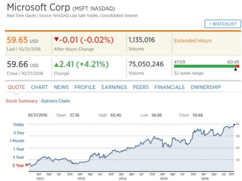 microsoft-share-price